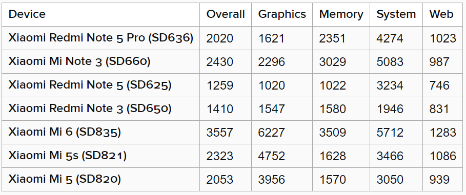 Xiaomi Redmi Note 5 Pro Compared In Benchmarks With Other Smartphones