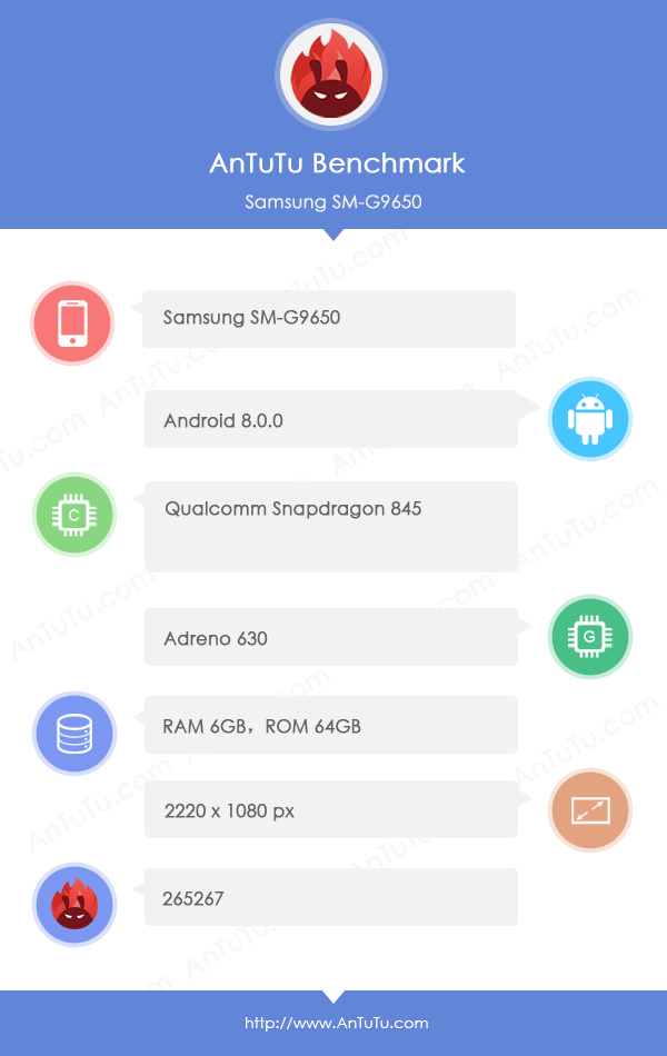AnTuTu confirmed the characteristics of the main Samsung flagship